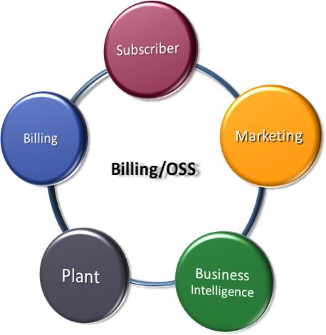 Business Billing System